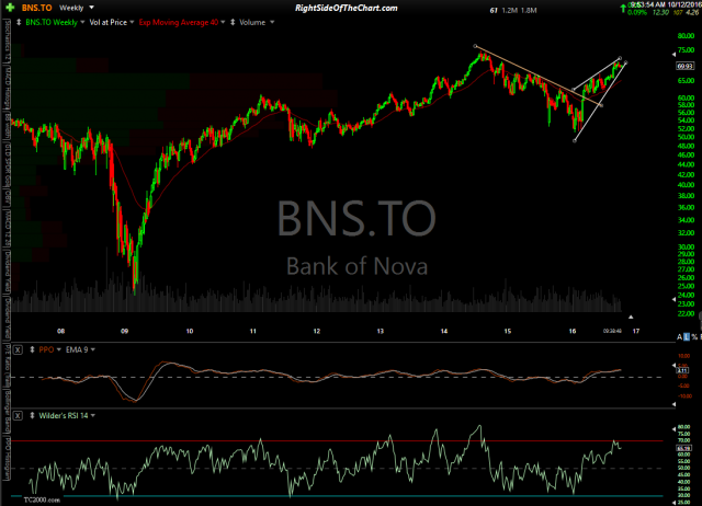 BNS.TO weekly Oct 12th