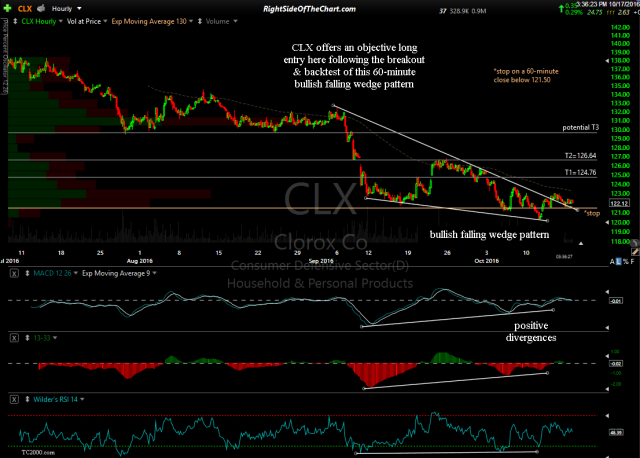 CLX 60-minute Oct 17th