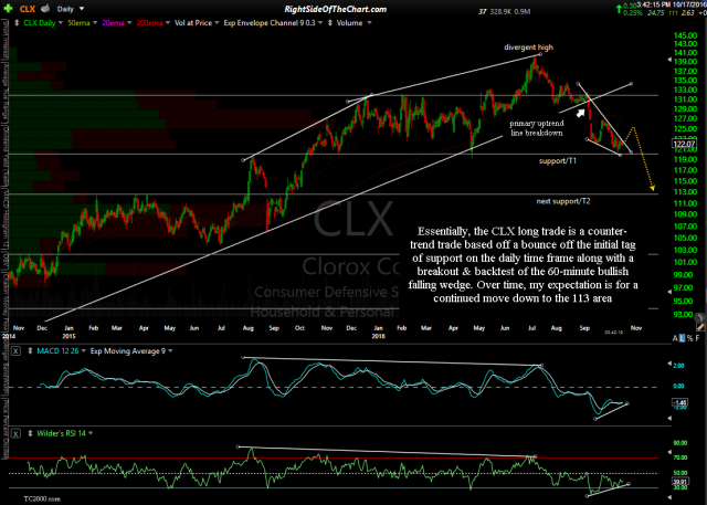 CLX daily Oct 17th