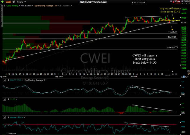 CWEI 60-minute Oct 17th