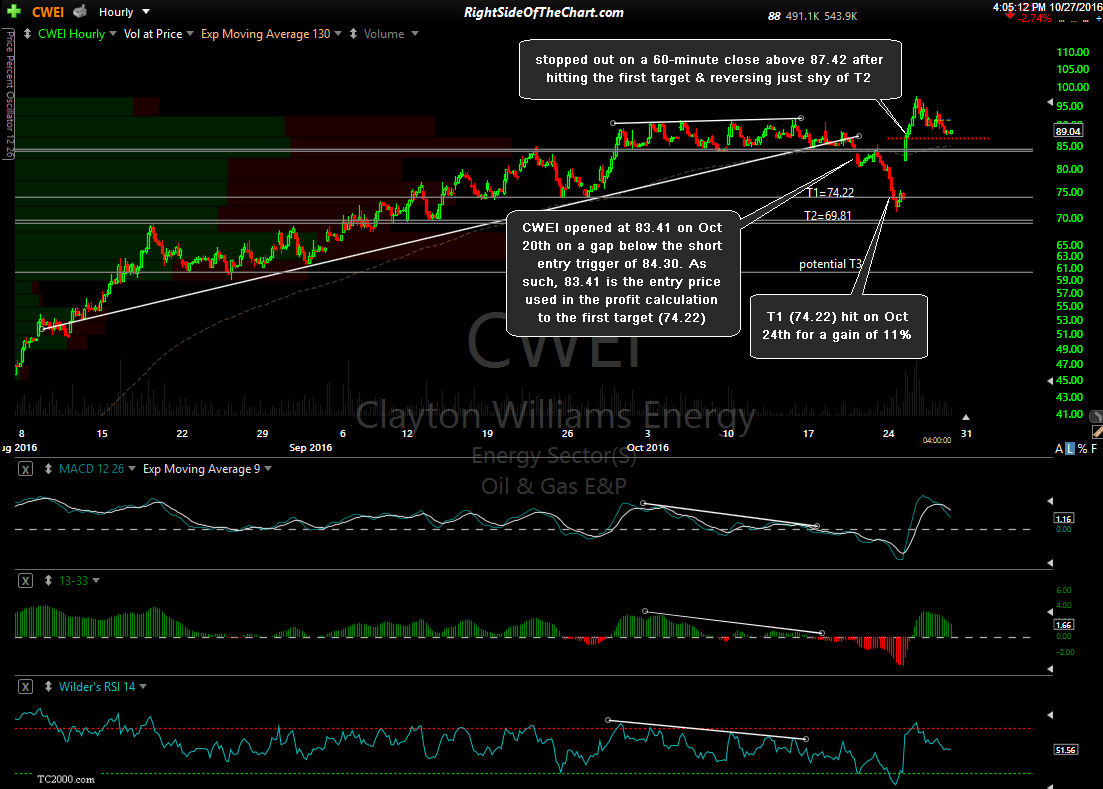CWEI 60-minute Oct 27th