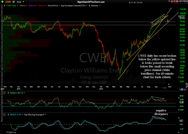 CWEI daily Oct 17th