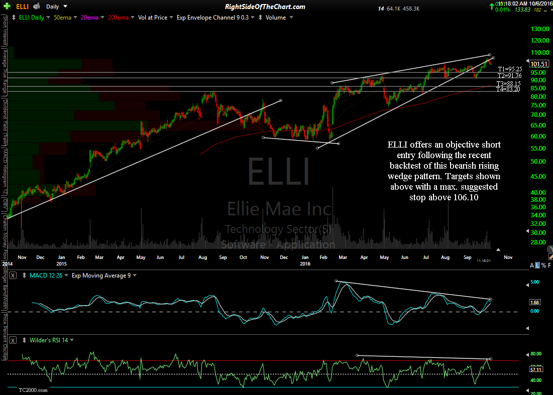 ELLI daily Oct 6th
