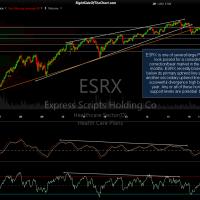ESRX 6-day period 11-yr Oct 4th