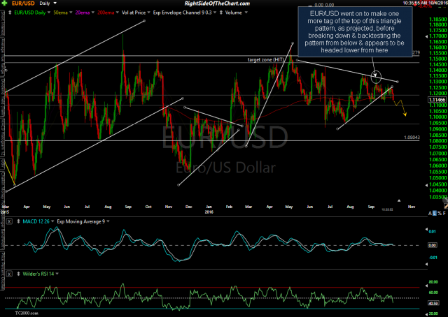 EUR/USD daily Oct 4th