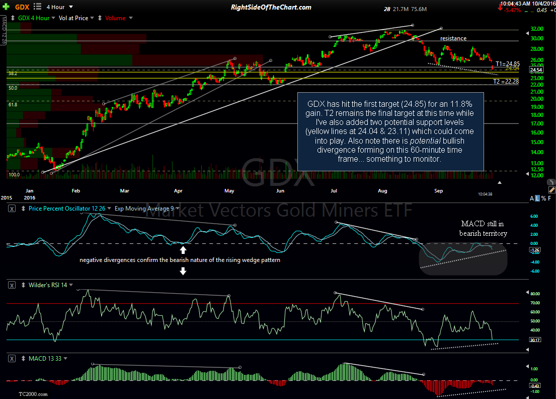 GDX 60-minute Oct 4th