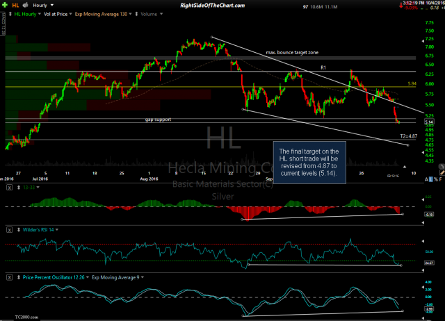 HL 60-minute Oct 4th