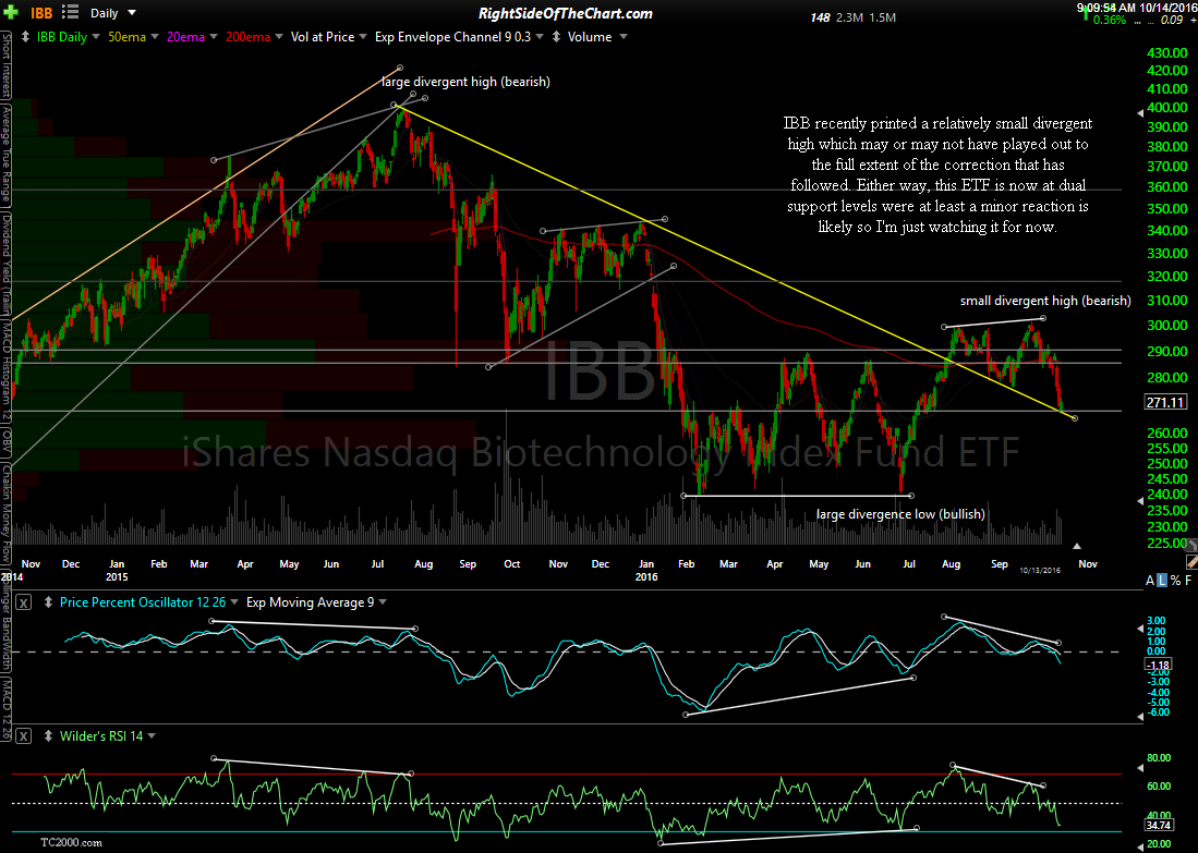 IBB daily Oct 14th