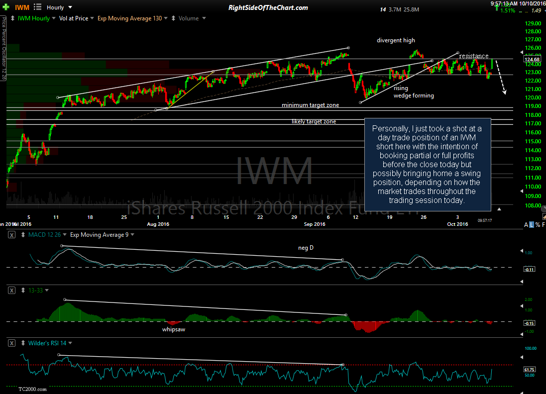 IWM 60-min Oct 10th