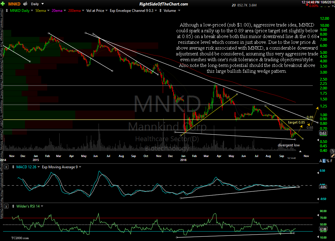 MNKD daily Oct 6th