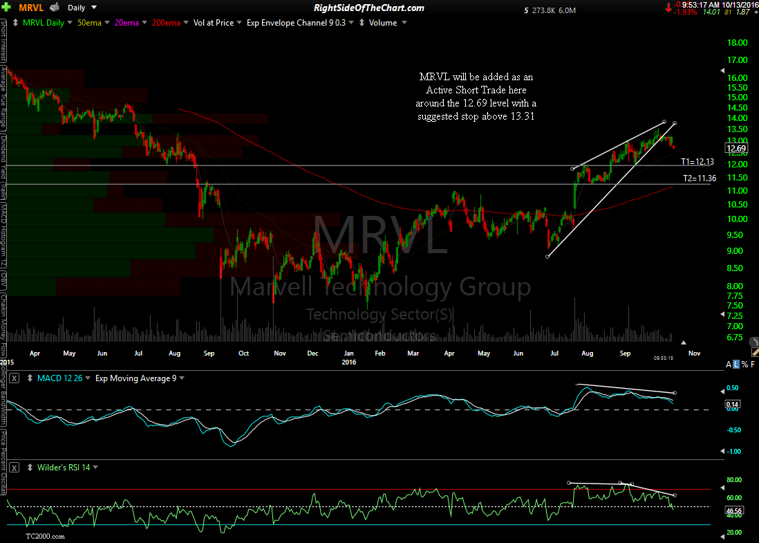 MRVL daily Oct 13th