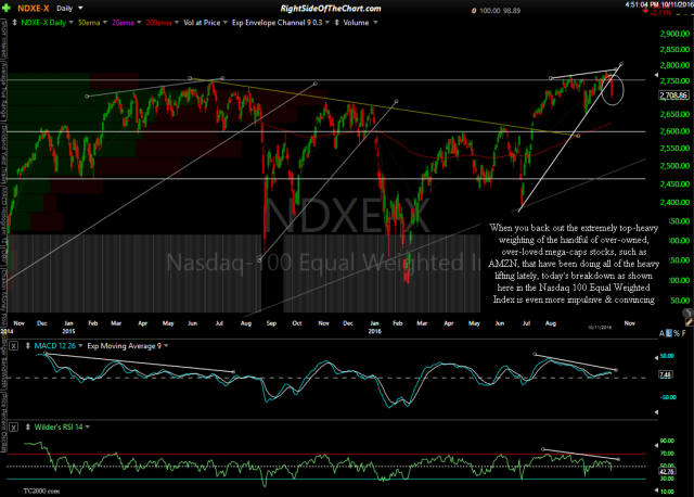 $NDX-E daily Oct 11th