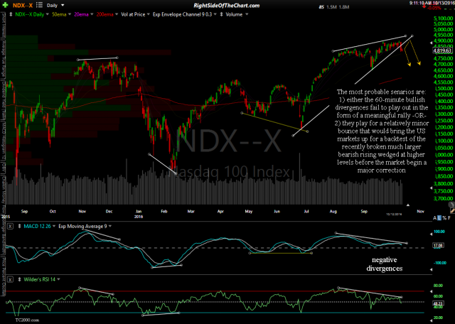 $NDX daily Oct 12th close