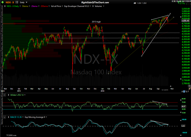 $NDX daily Oct 17th