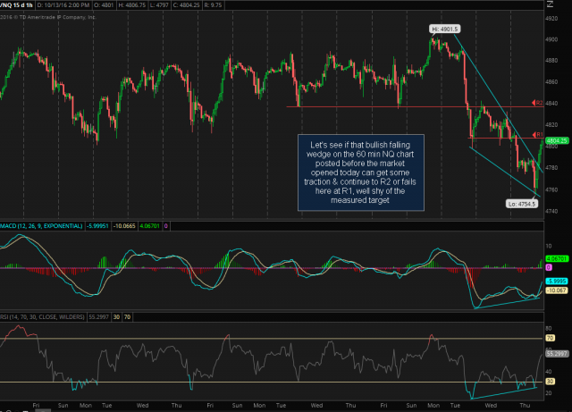 NQ 60-minute 2 Oct 13th