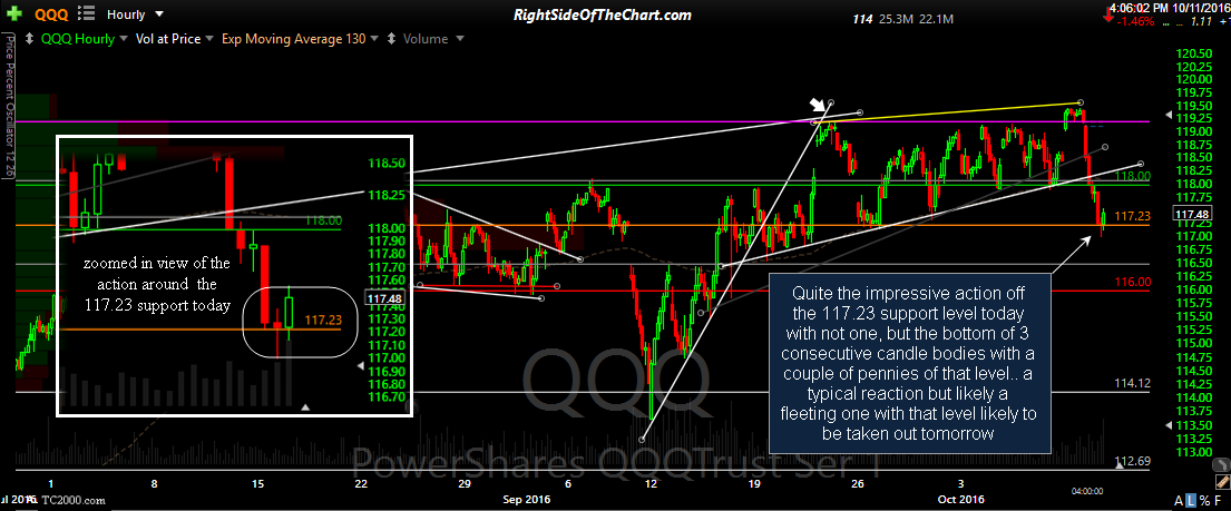 QQQ 60-minute 2 Oct 11th