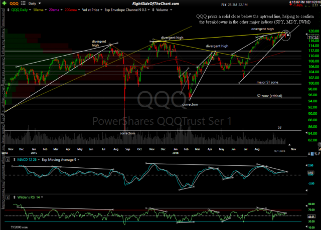 QQQ daily 2 Oct 11th