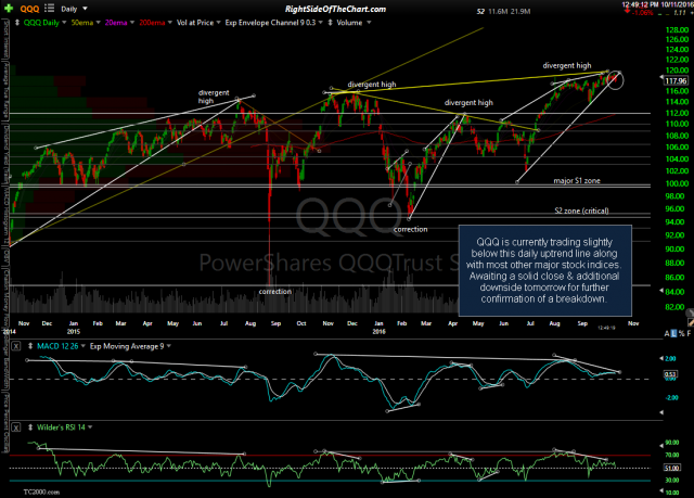 QQQ daily Oct 11th