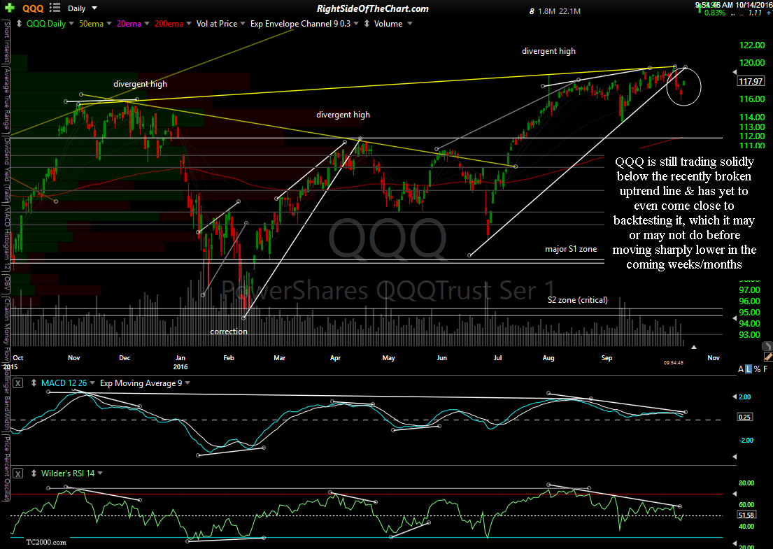 QQQ daily Oct 14th