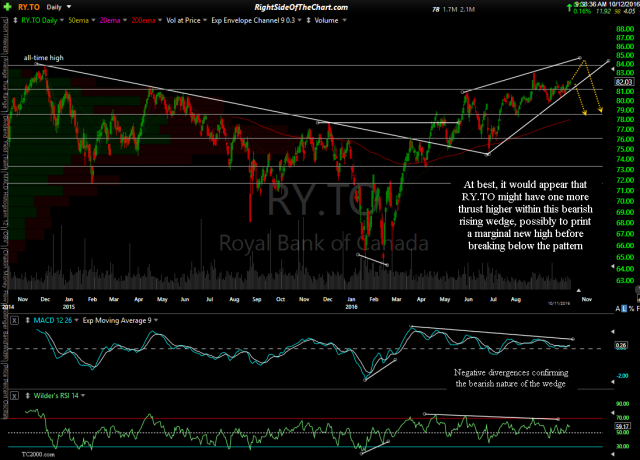 RY.TO daily Oct 12th
