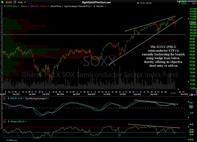 SOXX daily Oct 14th