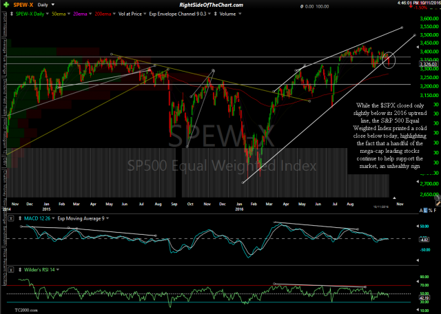 $SPEW daily Oct 11th