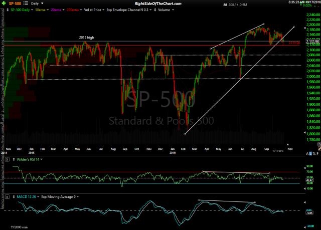 $SPX daily Oct 17th