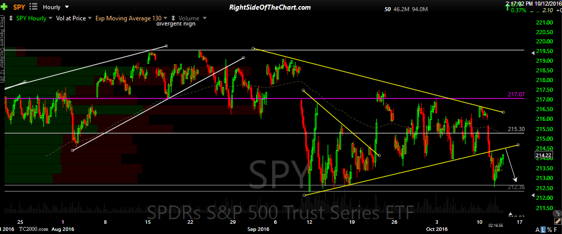 SPY 60-minute Oct 12th