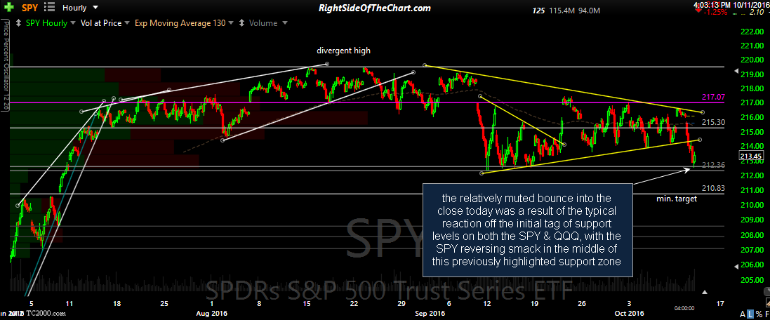 SPY 60-minute 2 Oct 11th