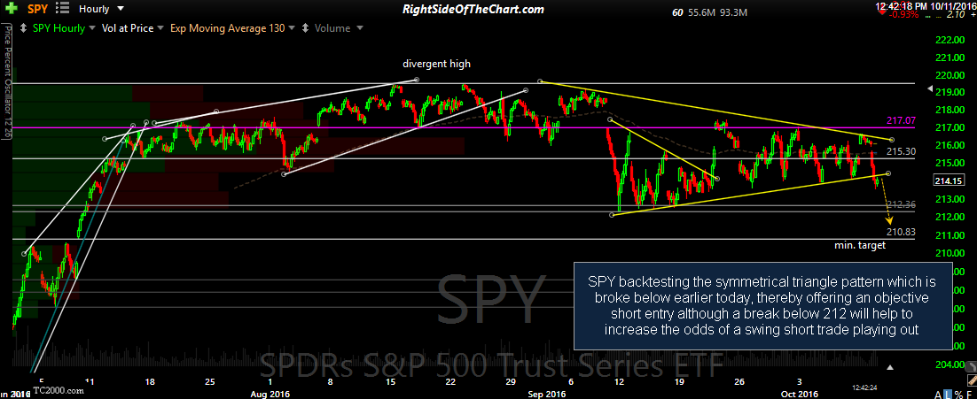 SPY 60-minute Oct 11th