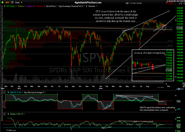 SPY daily 2 Oct 11th