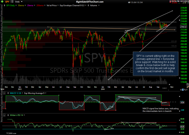 SPY daily Oct 11th