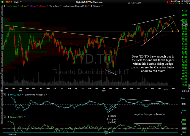 TD.TO daily Oct 12th