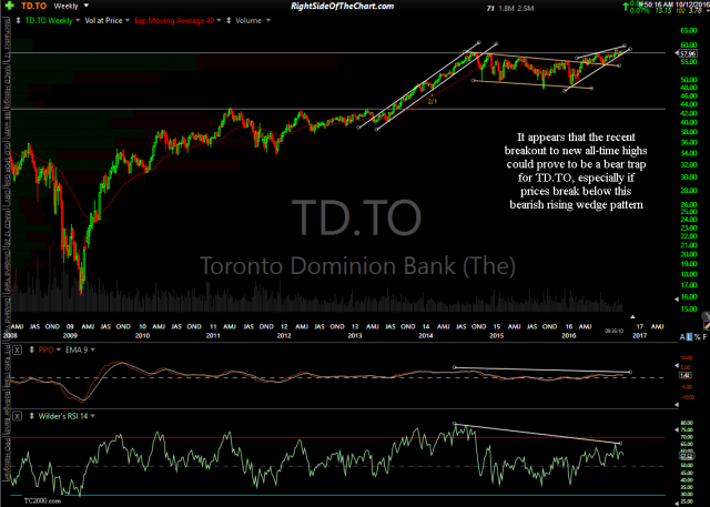 TD.TO weekly Oct 12th