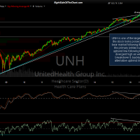 UNH weekly chart Oct 4th