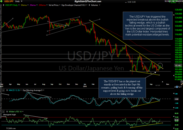 USD/JPY daily Aug 4th