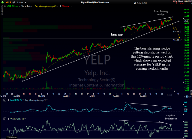 YELP 120-min Oct 6th
