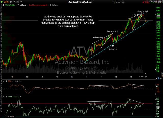 ATVI weekly Nov 1st