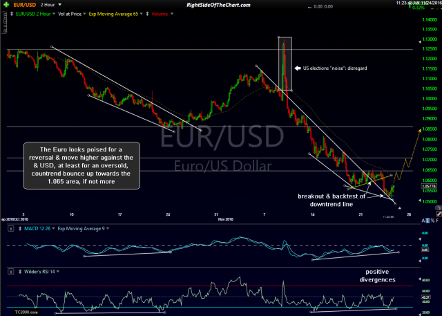 EUR-USD 120-min Nov 24th