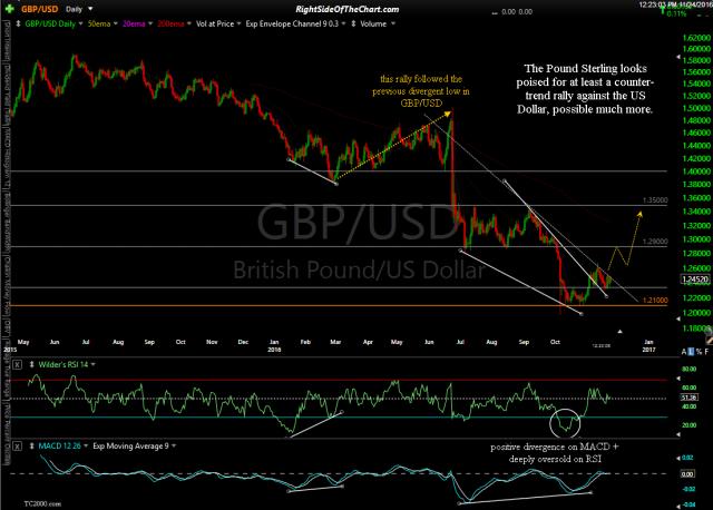 GBP/USD daily Nov 24th