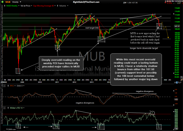 MUB weekly Nov 23rd