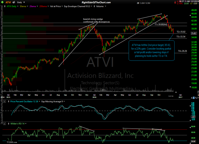 ATVI daily Dec 1st