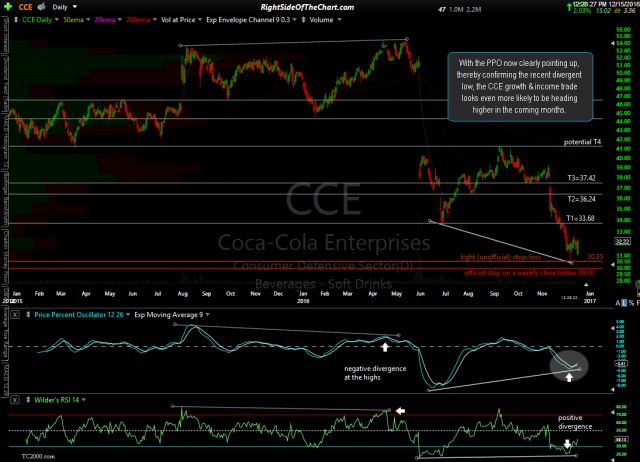 CCE daily Dec 15th