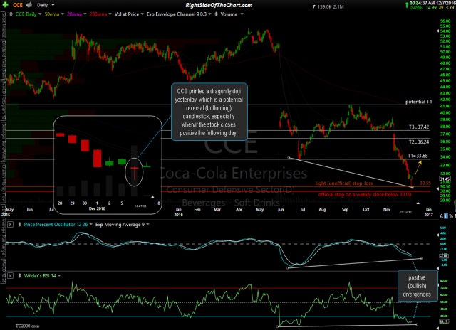 CCE daily Dec 7th