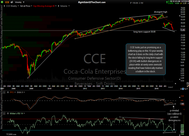 CCE weekly Dec 7th