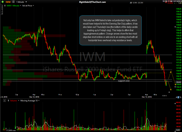 IWM 1-minute Dec 13th