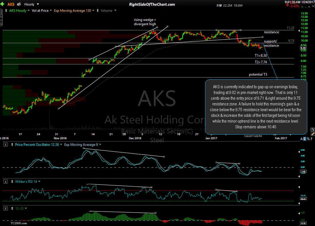 AKS 60-min Jan 23rd close
