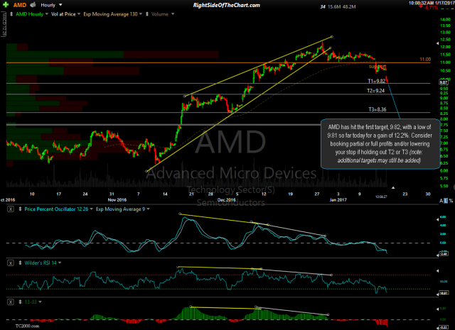 AMD 60-minute Jan 17th