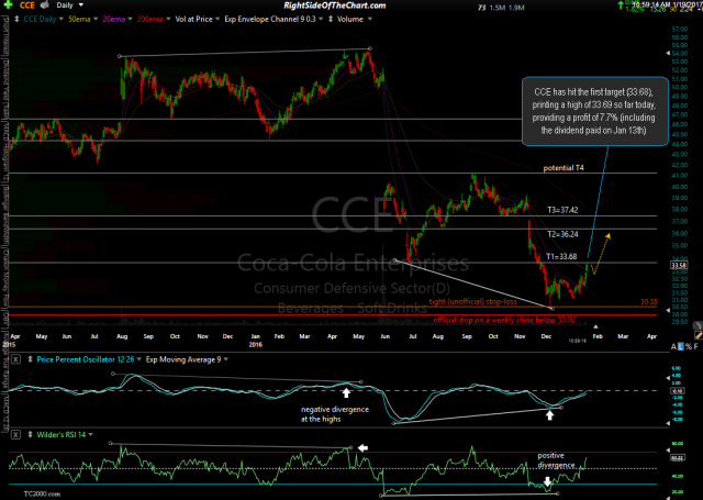 CCE daily Jan 19th