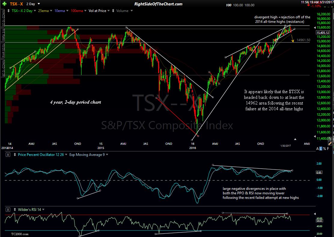 $TSX 4 year, 2-day period Jan 31st